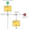 Prozessbeschreibung am Beispiel Baumfällung.