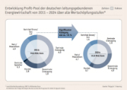 Insgesamt rechnet Thüga mit einem Rückgang des Gesamt-Profits in der deutschen Energiewirtschaft von 19,8 Milliarden Euro im Jahr 2011 auf 15,6 Milliarden Euro bis 2024.