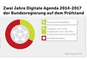 Aktuelles Barometer Netzpolitik: Im Handlungsfeld Digitale Infrastruktur ist noch viel zu tun.