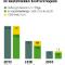 Der CO2-Einspareffekt ist um so größer, je höher der Anteil konventioneller Kraftwerke am gesamten Kraftwerkspark ist.