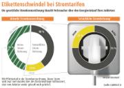 So funktioniert der Etikettenschwindel bei Stromtarifen.
