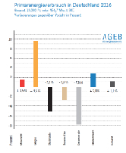Erdgas und Erneuerbare gewinnen, Atomkraft und Kohle verlieren.