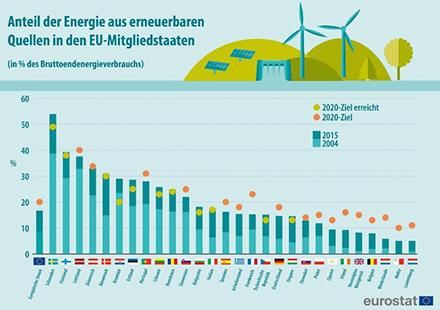 Schweden hat mit über 50 Prozent den höchsten Anteil erneuerbarer Energien erreicht, das kleine Luxemburg bildet das Schlusslicht.