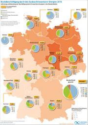 Übersicht zur Bruttobeschäftigung im Bereich erneuerbare Energien (2015).