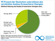 Die Deutschen wollen den schnellen Ausbau der Erneuerbaren.