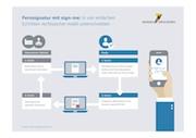 Die Fernsignatur-Lösung der Bundesdruckerei entspricht der Verordnung über elektronische Identifizierung und Vertrauensdienste (eIDAS).