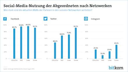 Social-Media-Nutzung der Abgeordneten nach Netzwerken