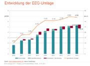 Die EEG-Umlage 2018 beträgt 6,79 Cent pro Kilowattstunde (ct/kWh) und liegt damit leicht unter dem Vorjahreswert von 6,88 ct/kWh.