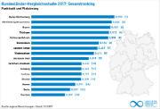 Im Bundesländervergleich zum Ausbau erneuerbarer Energien gibt es einen neuen Spitzenreiter.