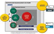 Das neue KAAW-Organisationsmodell