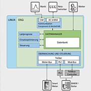 Das OpenMUC Energie-Gateway ist plattformunabhängig und für energiesparende, eingebettete Systeme geeignet.
