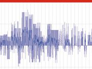 Virtuelles Kraftwerk Würzburg: Abruf des Regelleistungspools im Jahr 2015.