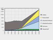 Wenn der Energiebedarf in den Sektoren Wärme und Verkehr bis 2040 mit Strom aus regenerativen Energien gedeckt wird, steigt der Stromverbrauch massiv an.