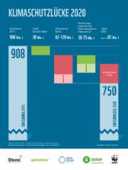 Die Klimaschutzlücke 2020 kann nur durch die Abschaltung zusätzlicher Kohlekraftwerke geschlossen werden.