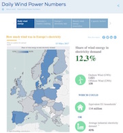 Tagesaktuelle Daten über die Windstromeinspeisung in EU-Ländern sind jetzt auf der Website von WindEurope zu finden.