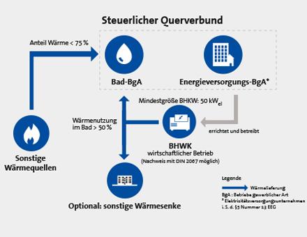 Bedingungen für einen steuerlichen Querverbund mit BHKW.