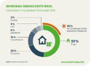 51 Prozent der Bauherren entschieden sich 2016 für Erdgasheizungen.