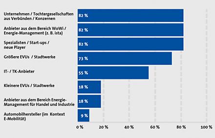 Im zukünftigen wMSB-Markt werden neben den großen Playern aus dem Bereich EVU auch neue Anbieter erwartet.