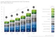 Der Smart-City-Markt wird in den kommenden Jahren deutlich wachsen.