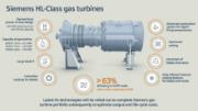Gasturbinen: die neue Siemens HL-Klasse.
