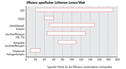 Die Effizienz spezifischer Lichtquellen.