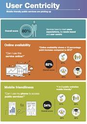 Immer mehr E-Government-Dienste sind für die mobile Nutzung geeignet.