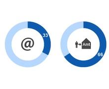 Bürger ziehen den persönlichen Besuch bei der Behörde der digitalen Kommunikation vor.