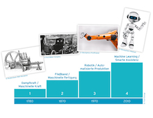 Technologische Sprünge, die einen Paradigmenwechsel in der Organisation von Arbeit nach sich zogen.