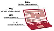 ECM-Nutzen aus Sicht der Anwender