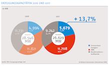 Der Anteil der Kraft-Wärme-Kopplung an der Gesamterzeugungsleistung der Stadtwerke ist im Jahr 2017 auf 44 Prozent gestiegen.
