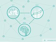 In drei Kernkategorien widmet sich das Projekt enera der digitalen Transformation.