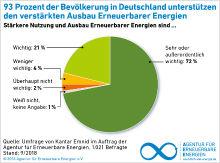 Deutsche unterstützen den Ausbau erneuerbarer Energien.