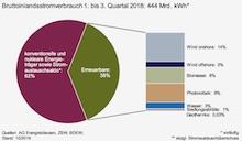 Die erneuerbaren Energien haben in den ersten drei Quartalen 2018 zusammen 38 Prozent des Bruttostromverbrauchs in Deutschland gedeckt.