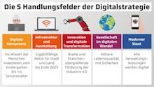 Die Handlungsfelder der Digitalisierungsstrategie der Bundesregierung sollen die vielen Vorteile des digitalen Wandels für die Menschen erlebbar machen.