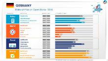 """Deutschlands Open-Data-Reifegrad gemäß aktuellem """"Open Data Maturity in Europe Report""""."""