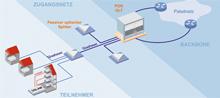 Eine Passive-Optical-Network-Architektur für FTTH/B.