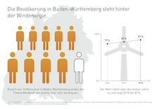 """Laut der Forsa-Studie """"Stimmungsbild onshore"""" stehen die Baden-Württemberger hinter der Windkraft."""