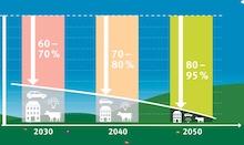 Der Freistaat Thüringen will den Ausstoß von Treibhausgasen bis 2050 schrittweise um bis zu 95 Prozent senken.