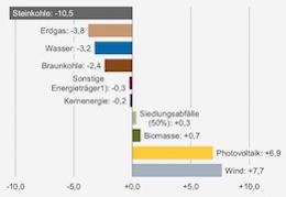 Der Anteil erneuerbarer Energien am Erzeugungsmix steigt.