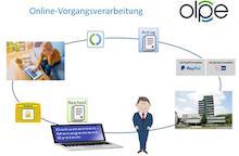 Bürger in Olpe können jetzt von zu Hause aus einen Antrag stellen, über ein Fachverfahren eine Akte anlegen und die fällige Gebühr online begleichen.