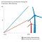 Kommunale Unternehmen machen Tempo beim Windenergieausbau.