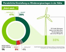 Akzeptanz von Windkraft bei Anwohnern.