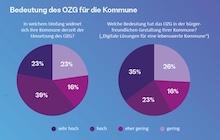 Bearing-Point-Umfrage: Bedeutung des OZG für die Kommunen.