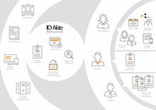 Die verschiedenen Aspekte der digitalen Personalaktenverwaltung beschleunigen die Arbeitsabläufe und entlasten von administrativen Aufgaben.