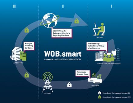 Wolfsburg: Stadt und Stadtwerke testen LoRaWAN-Technologie.