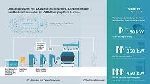 """Neueste Entwicklungen zum Depotladen für eBusse und eTrucks werden im """"VDL Charging Test Center"""" in den Niederlanden unter realen Bedingungen getestet."""