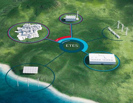 Energie-Management-System MAN ETES: Durchbruch auf dem Weg zur Sektorkopplung.