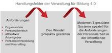 Die Handlungsfelder der Verwaltung im Rahmen von Bildung 4.0.