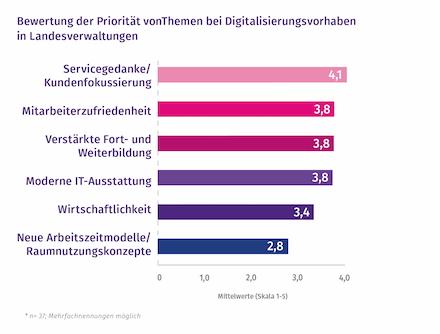 Welche Themen haben bei Digitalisierungsvorhaben in Landesverwaltungen Priorität?