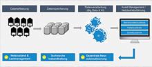 Die FiN-Methodik bietet Verteilnetzbetreibern Lösungen für die Netzbetriebsführung und für effizientes Asset Management.